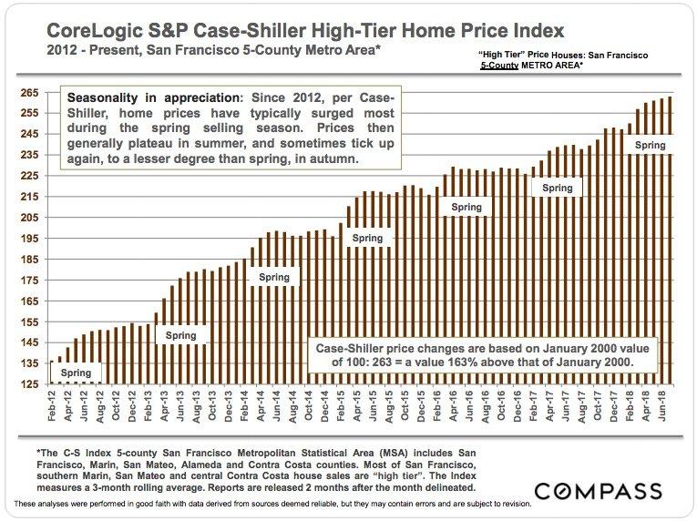 CoreLogic S&P Case-Shiller Home Price Index Update | Amanda Sharp